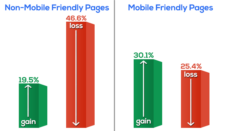 Mobile Friendly Gains and losses