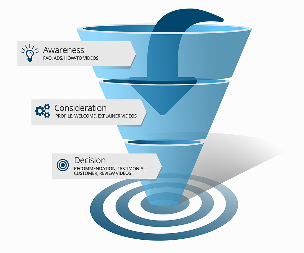 Funnel for Conversions