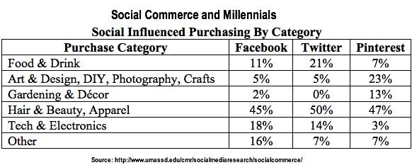 What Do Millennials Buy Online