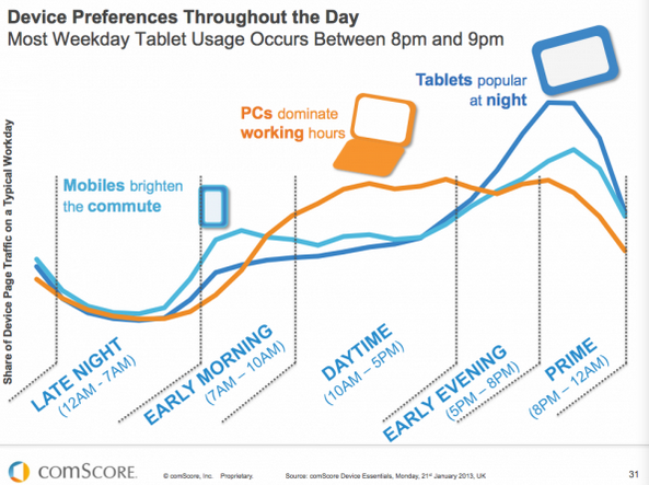 Device Performance