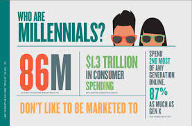 who are Millennials