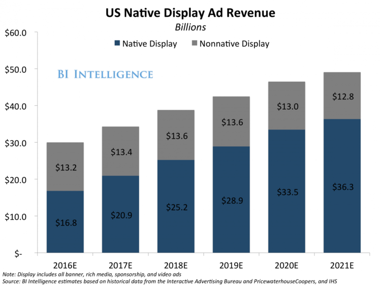 Native Advertising: What to Expect in the New Year 1